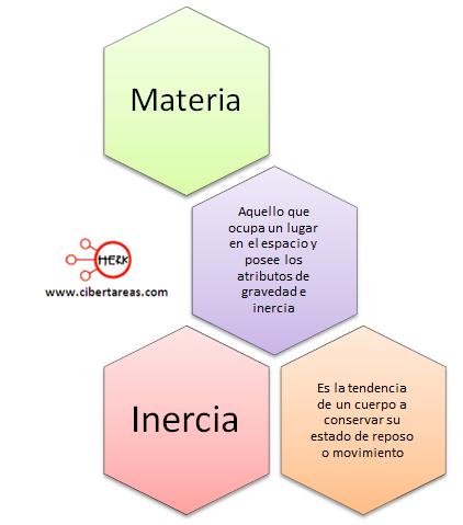 mapa conceptual de la materia quimica