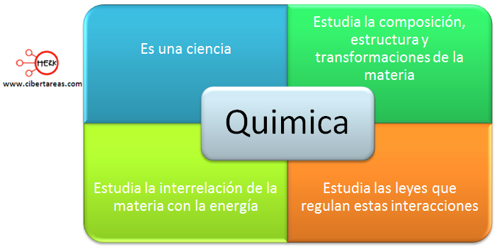 mapa conceptual definicion de quimica