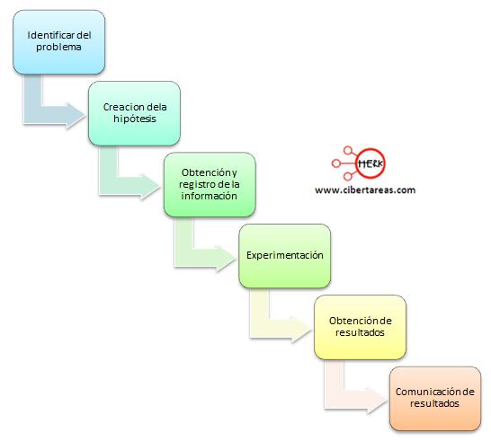 mapa conceptual del metodo cientifico