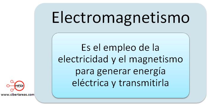 mapa conceptual electromagnetismo