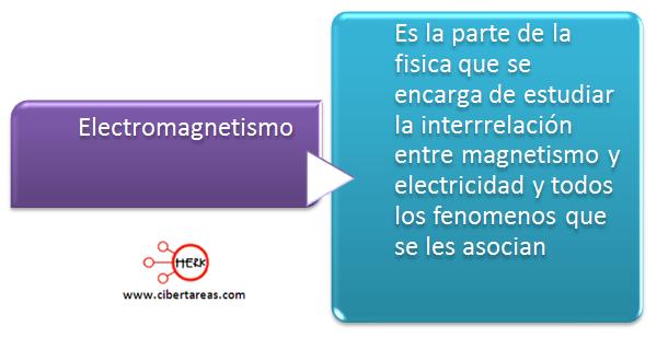 mapa conceptual eletromagnetismo