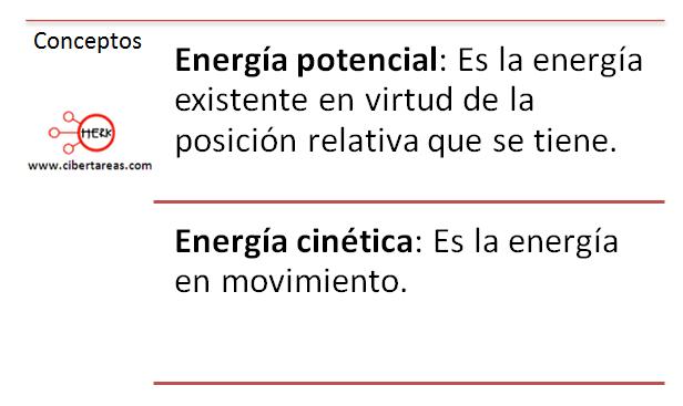 mapa conceptual energia potencial energia cinetica