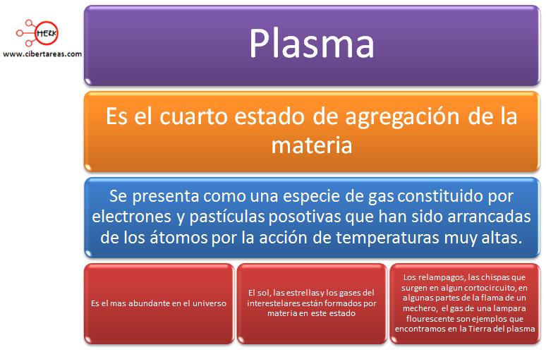 mapa conceptual estado plasma de la materia