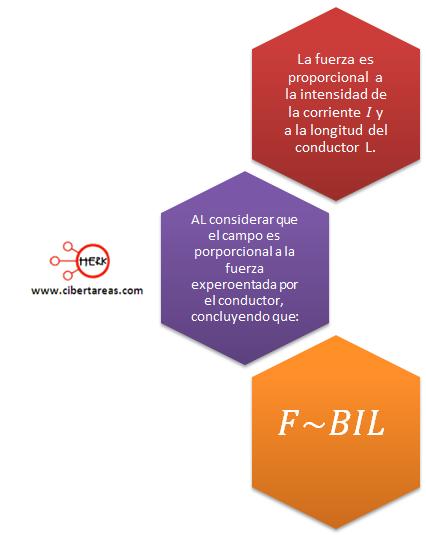 mapa conceptual ley biot-savart