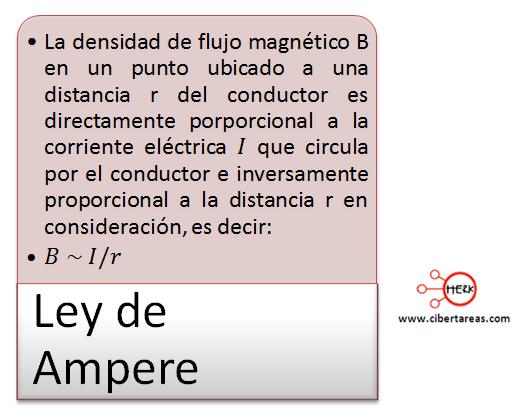 mapa conceptual ley de ampere electromagnetismo