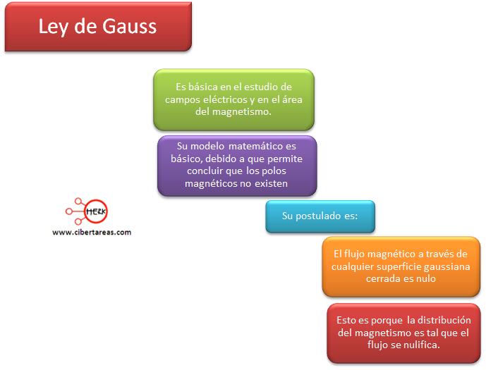 mapa conceptual ley de gauss