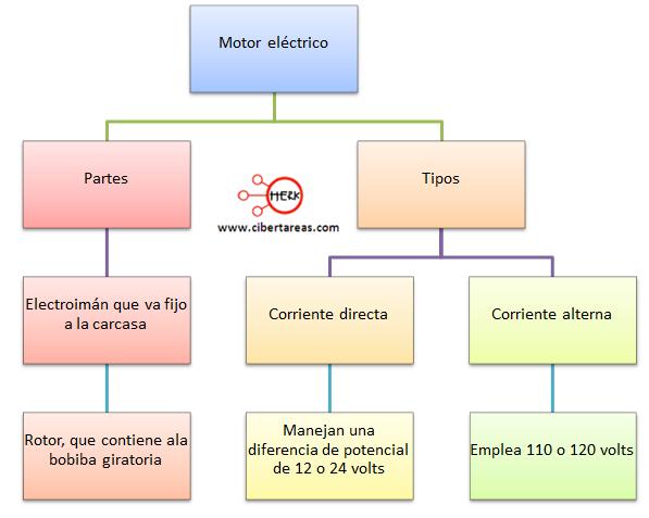 mapa conceptual motor electrico
