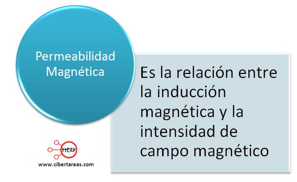 mapa conceptual permeabilidad magnetica