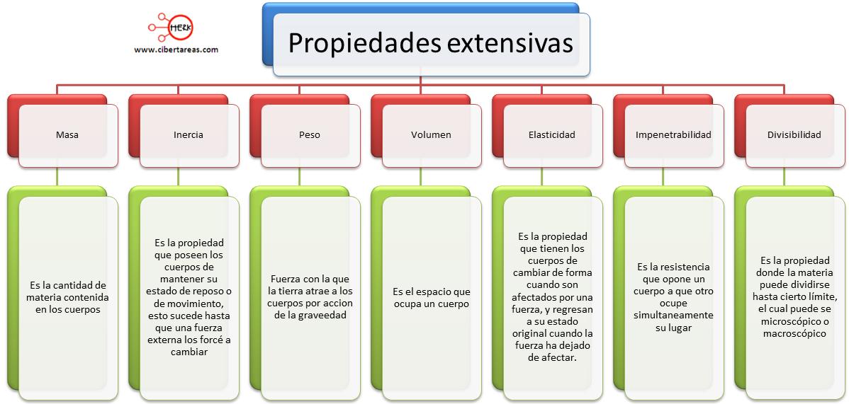 mapa conceptual propiedades extensivas de la materia