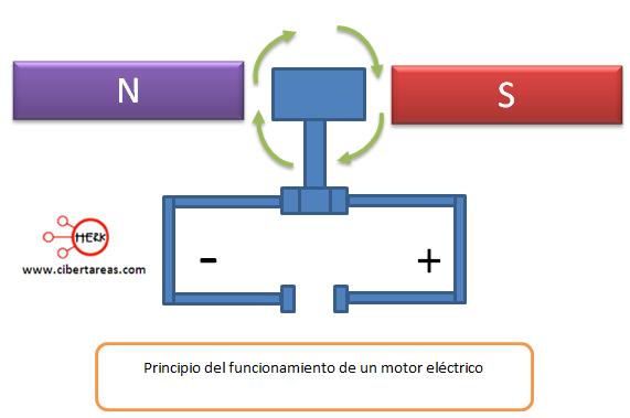 principio del funcionamiento de un motor electrico
