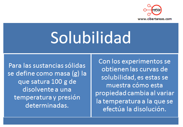 propiedades fiscas de la materia solubilidad