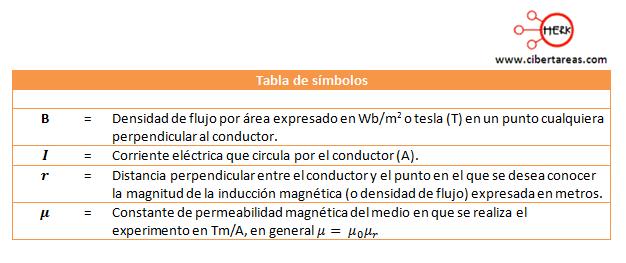 tabla de simbolos ley de ampere