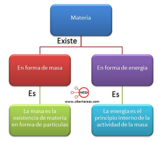 tipos de materia quimica 1