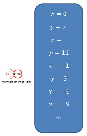 ejemplo ecuaciones simultaneas lineales con dos incognitas