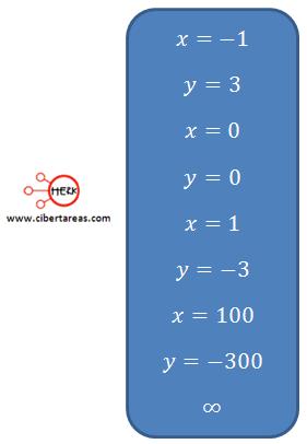 ejemplo ecuaciones simultaneas lineales dos incognitas matematicas 1