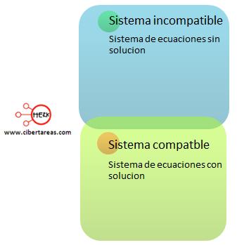 mapa conceptual sistemas de ecuaciones simultaneas lineales con dos incognitas