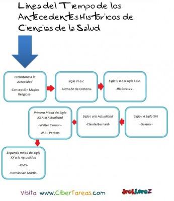 Antecedes Historicos-Linea del Tiempo-Ciencias de la Salud_1