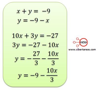 metodo algebraico de igualacion 1