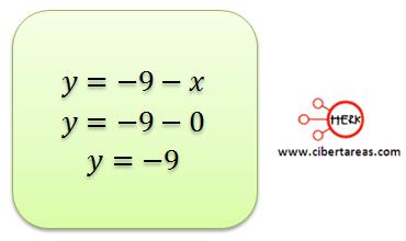 metodo algebraico de igualacion 3