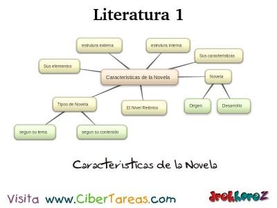 Caracteristicas de la Novela_Mapa Mental - Literatura 1