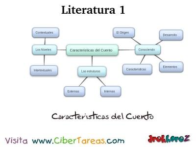 Caracteristicas del Cuento_Mapa Mental - Literatura 1