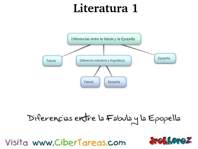 Muito Diferencias entre Fabula y la Epopella_Mapa-Literatura 1 | CiberTareas DT35