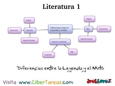 Diferencias entre Leyenda y Mito_Mapa Mental - Literatura 1