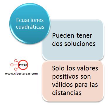 Ecuaciones cuadráticas mapa conceptual