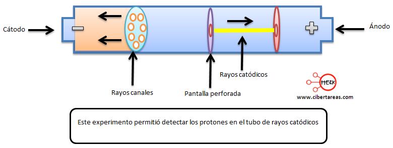 El protón y los rayos canales