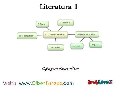 Genero Narrativo_Mapa Mental - Literatura 1