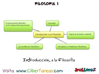 Introduccion a la Filosofia_Mapa Mental