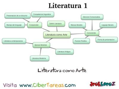 Literatura como Arte_Mapa Mental - Literatura 1