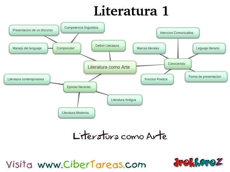 Populares Literatura como Arte_Mapa – Literatura 1 | CiberTareas FQ68