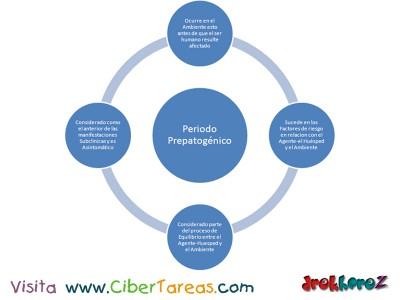 Periodo Prepatogenico_Ciencias de la Salud