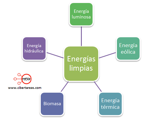 ejemplo de energias limpias o no contaminantes