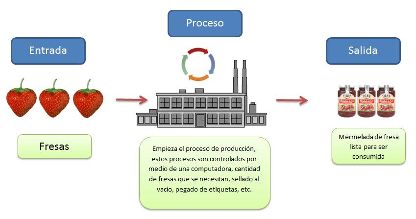 ejemplo de sistema de informacion
