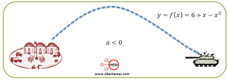 ejemplo metodo grafico de solucion de ecuaciones de segundo grado