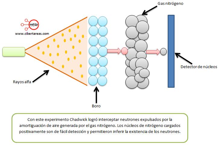 el neutron experimento de chadwick