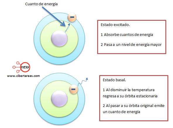estado de los electrones bohr