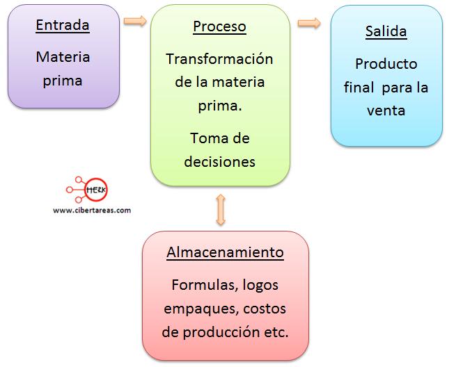 funcionamiento basico de un sistema de informacion