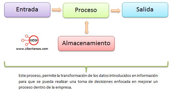 funcionamiento de un sistema de informacion