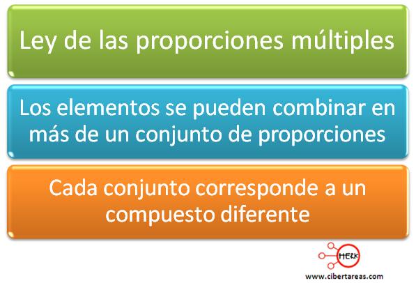 ley de las proporciones multiples mapa conceptual