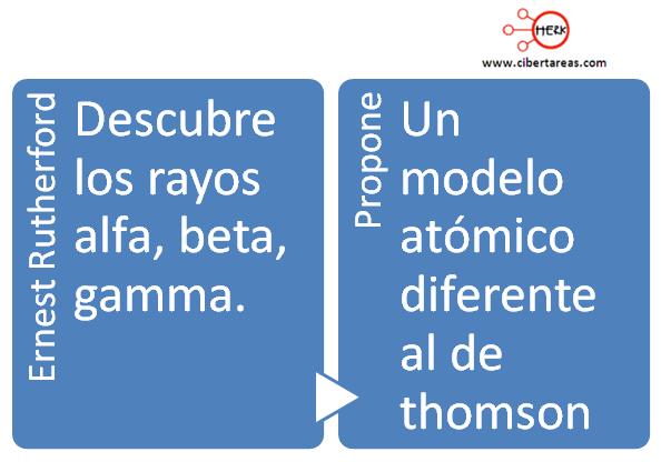 linea de tiempo de los modelos atomicos 19