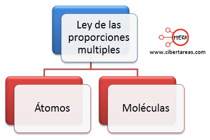 linea de tiempo de los modelos atomicos 5