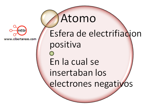 linea de tiempo de los modelos atomicos 9