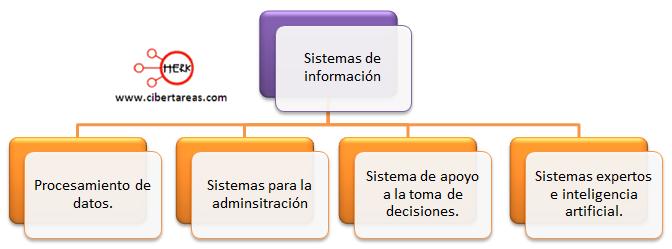 mapa conceptual clasificacion de los sistemas de informacion