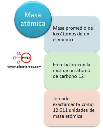mapa conceptual masa atomica