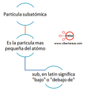 mapa conceptual particula subatomica
