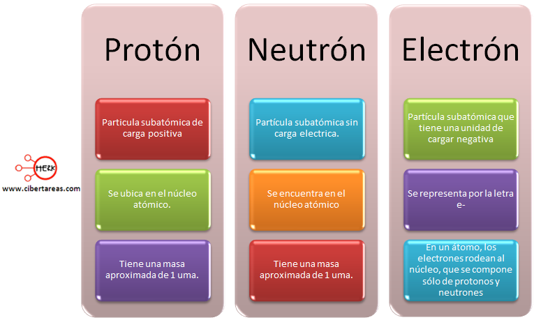 mapa conceptual particulas subatomicas