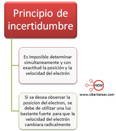 mapa conceptual principio de incertidumbre